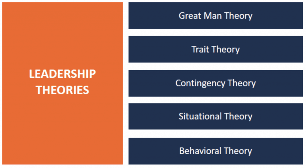 Theories and Practice of Leadership