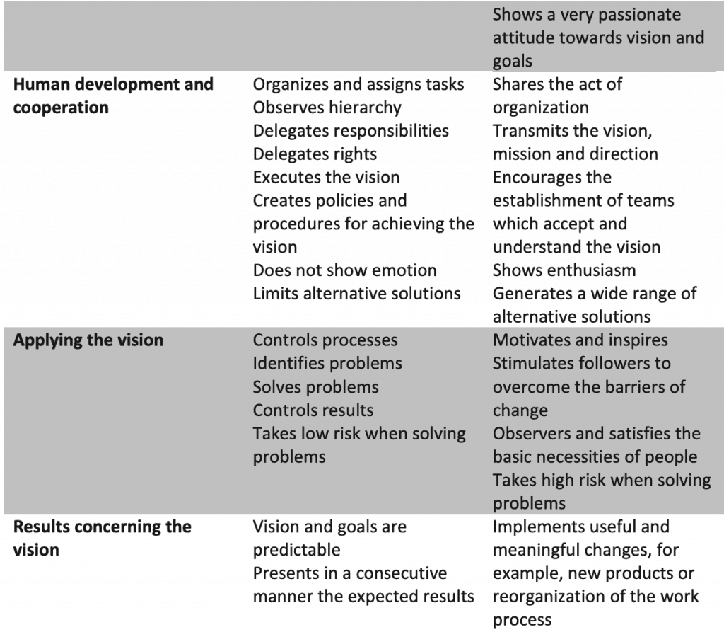 Comparison between managerial and leadership approach to management in the workplace